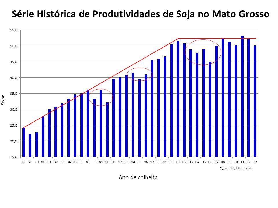 Série Histórica de Produtividades de Soja no Mato Grosso Sc/ha Ano de colheita *_ safra 12/13 é previsão