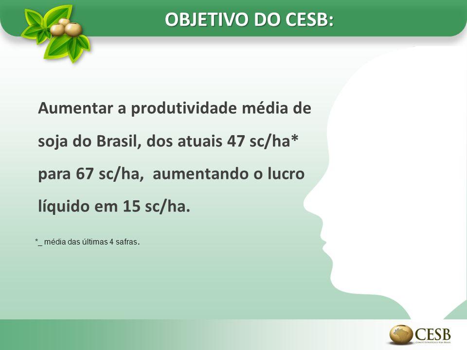 Aumentar a produtividade média de soja do Brasil, dos atuais 47 sc/ha* para 67 sc/ha, aumentando o lucro líquido em 15 sc/ha. OBJETIVO DO CESB: *_ méd