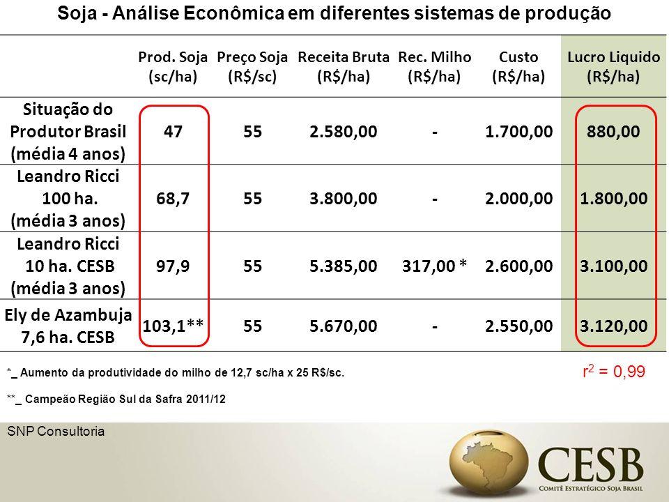 Prod. Soja (sc/ha) Preço Soja (R$/sc) Receita Bruta (R$/ha) Rec. Milho (R$/ha) Custo (R$/ha) Lucro Liquido (R$/ha) Situação do Produtor Brasil (média