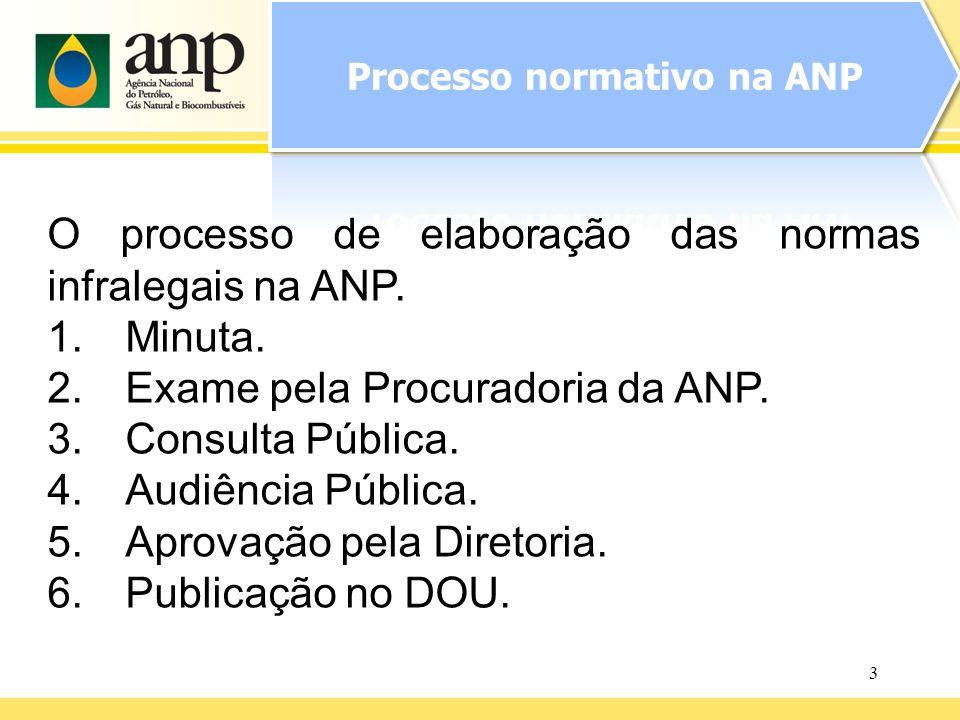 3 O processo de elaboração das normas infralegais na ANP. 1.Minuta. 2.Exame pela Procuradoria da ANP. 3.Consulta Pública. 4.Audiência Pública. 5.Aprov