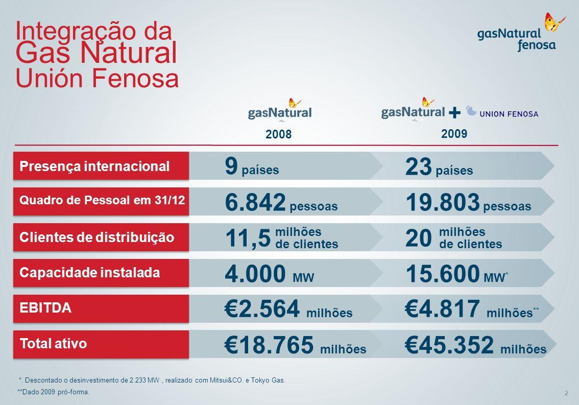 2 Integração da Gas Natural Unión Fenosa **Dado 2009 pró-forma. *. Descontado o desinvestimento de 2.233 MW, realizado com Mitsui&CO. e Tokyo Gas. + P