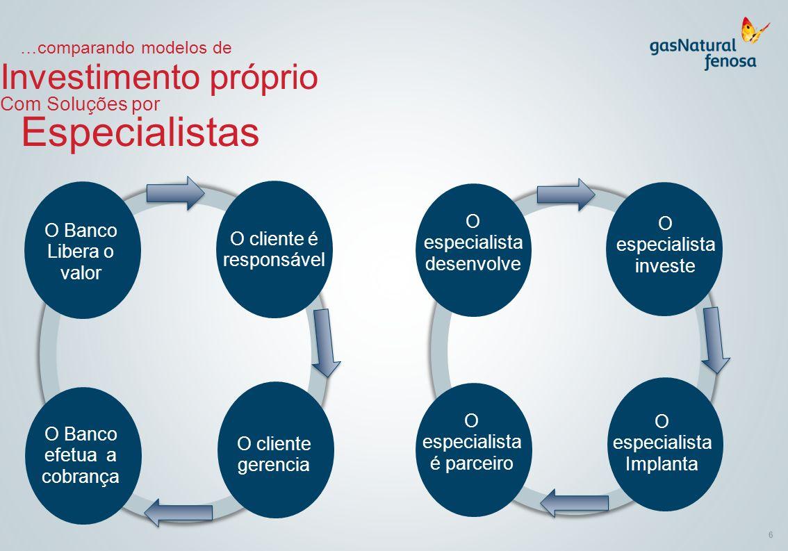 6 …comparando modelos de Investimento próprio Com Soluções por Especialistas O Banco Libera o valor O cliente é responsável O cliente gerencia O Banco