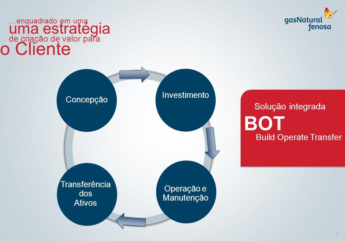 7 …enquadrado em uma uma estratégia de criação de valor para o Cliente Concepção Investimento Operação e Manutenção Transferência dos Ativos Solução i