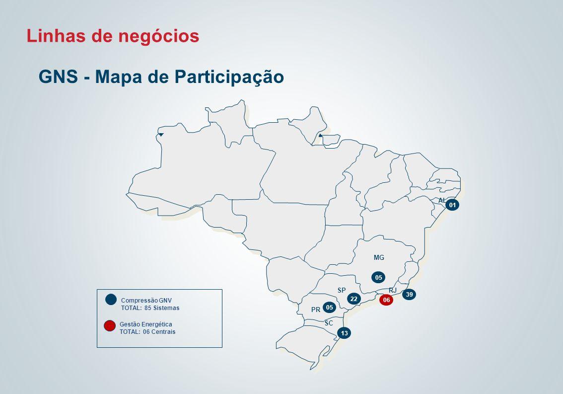 Linhas de negócios GNS - Mapa de Participação Compressão GNV TOTAL: 85 Sistemas MG SP PR RJ SC 39 05 13 22 Gestão Energética TOTAL: 06 Centrais 06 AL
