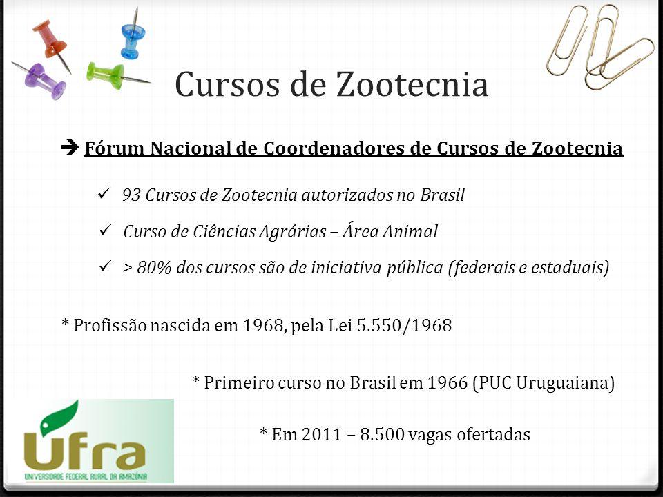 Cursos de Zootecnia Fórum Nacional de Coordenadores de Cursos de Zootecnia 93 Cursos de Zootecnia autorizados no Brasil * Profissão nascida em 1968, p
