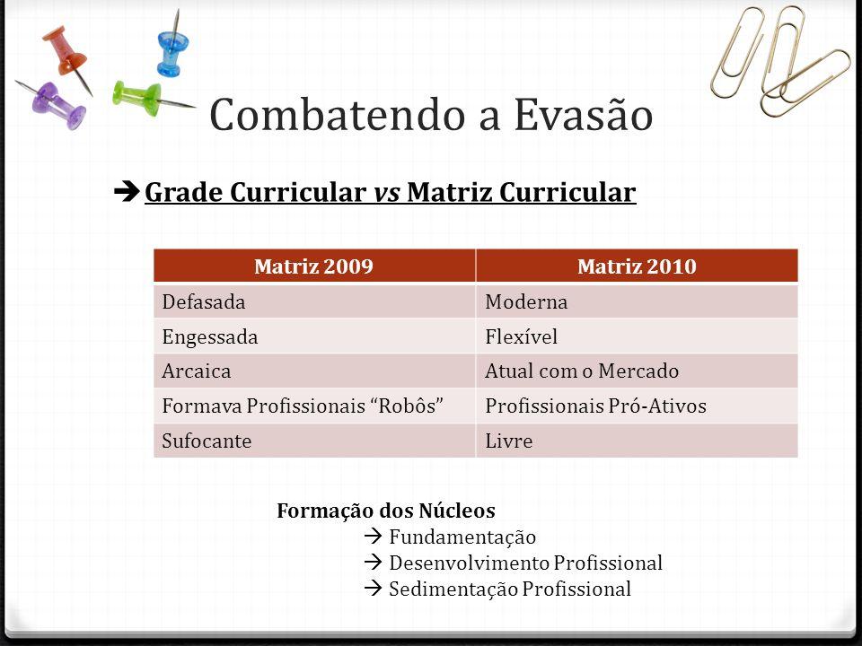 Grade Curricular vs Matriz Curricular Matriz 2009Matriz 2010 DefasadaModerna EngessadaFlexível ArcaicaAtual com o Mercado Formava Profissionais RobôsP