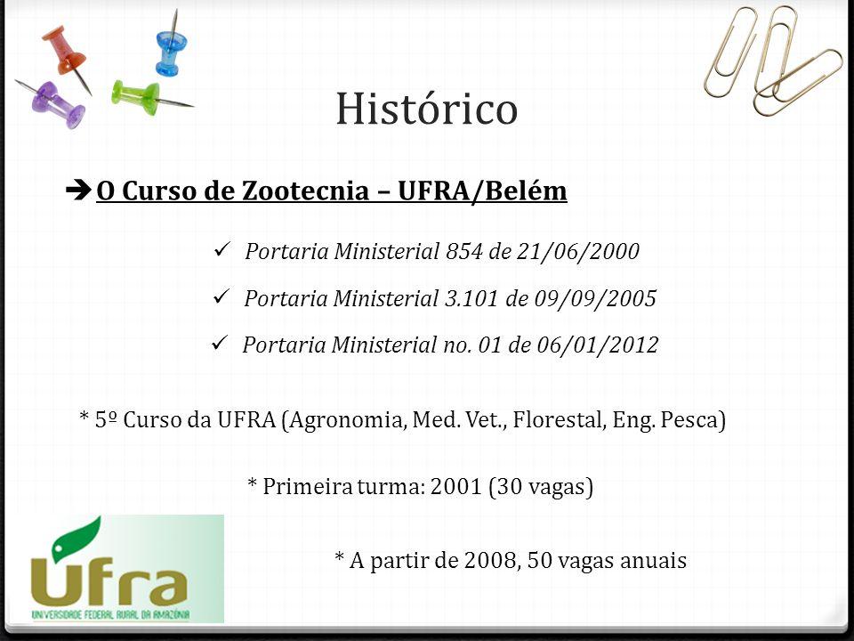 Histórico O Curso de Zootecnia – UFRA/Belém Portaria Ministerial 854 de 21/06/2000 * 5º Curso da UFRA (Agronomia, Med. Vet., Florestal, Eng. Pesca) *