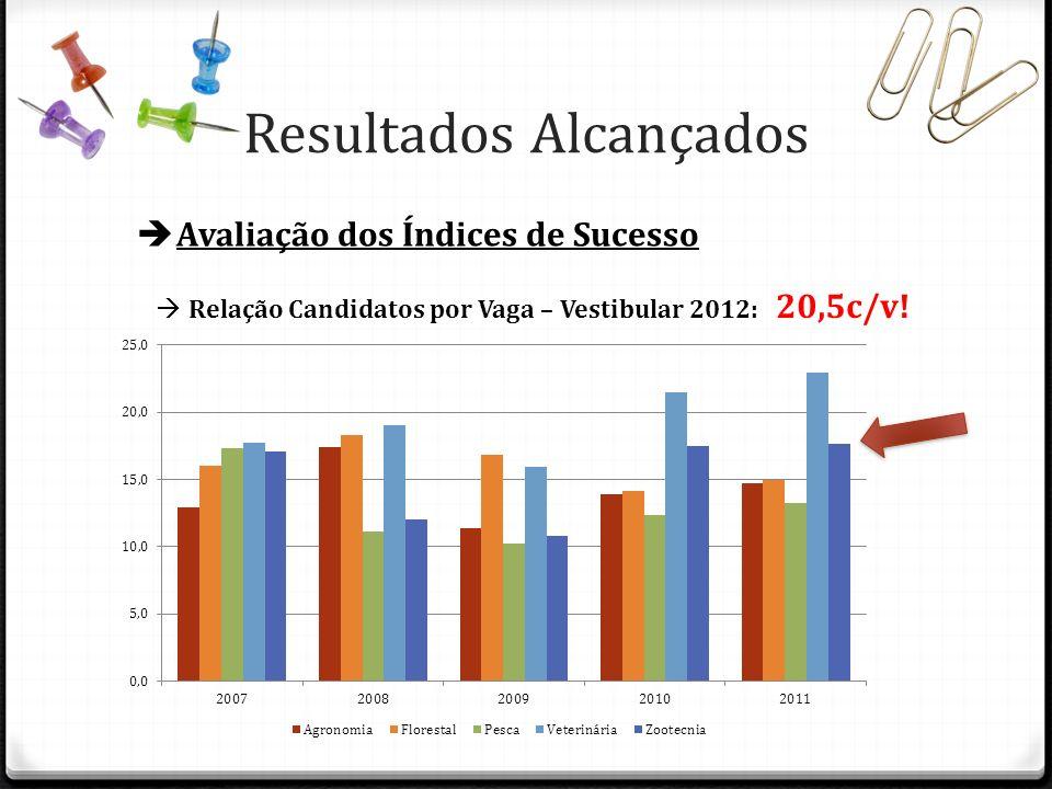 Resultados Alcançados Avaliação dos Índices de Sucesso Relação Candidatos por Vaga – Vestibular 2012: 20,5c/v!