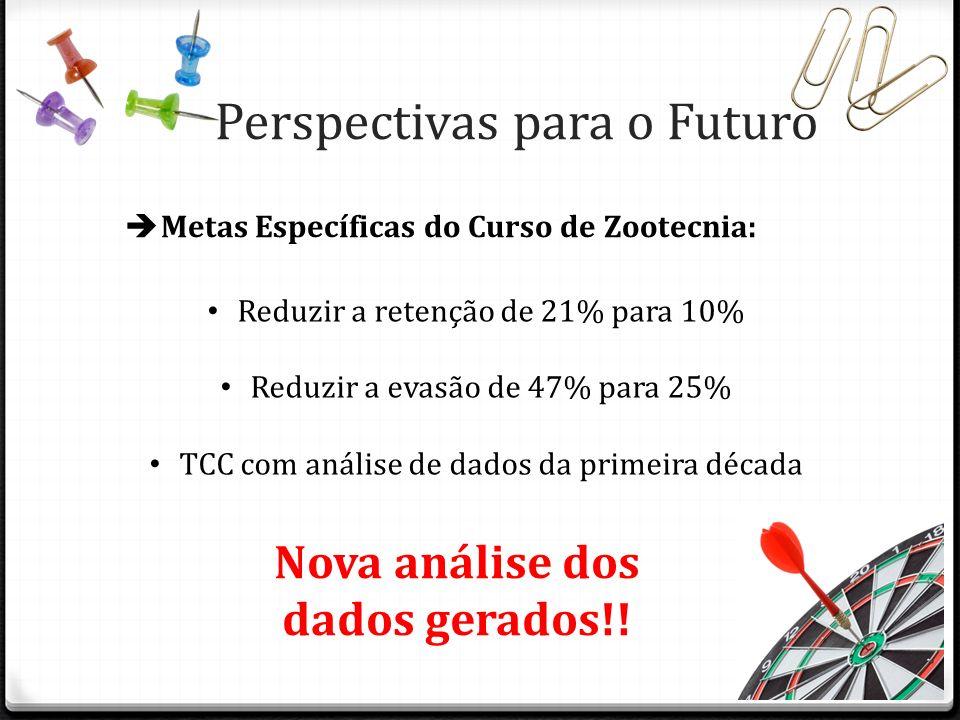 Perspectivas para o Futuro Metas Específicas do Curso de Zootecnia: Reduzir a retenção de 21% para 10% Reduzir a evasão de 47% para 25% TCC com anális
