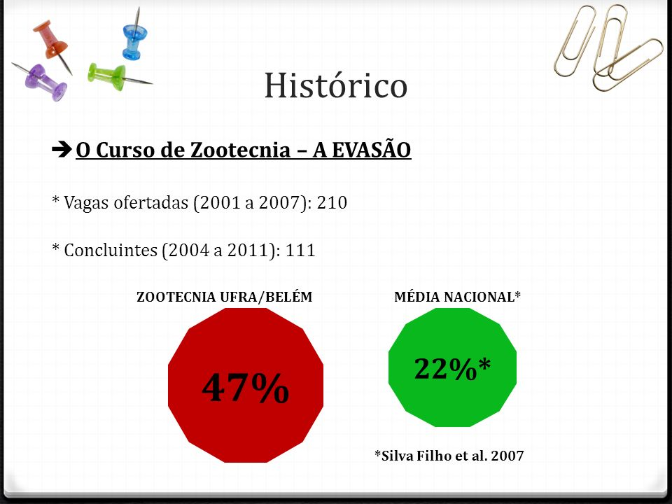 Histórico O Curso de Zootecnia – A EVASÃO * Vagas ofertadas (2001 a 2007): 210 * Concluintes (2004 a 2011): 111 47% 22%* *Silva Filho et al. 2007 ZOOT