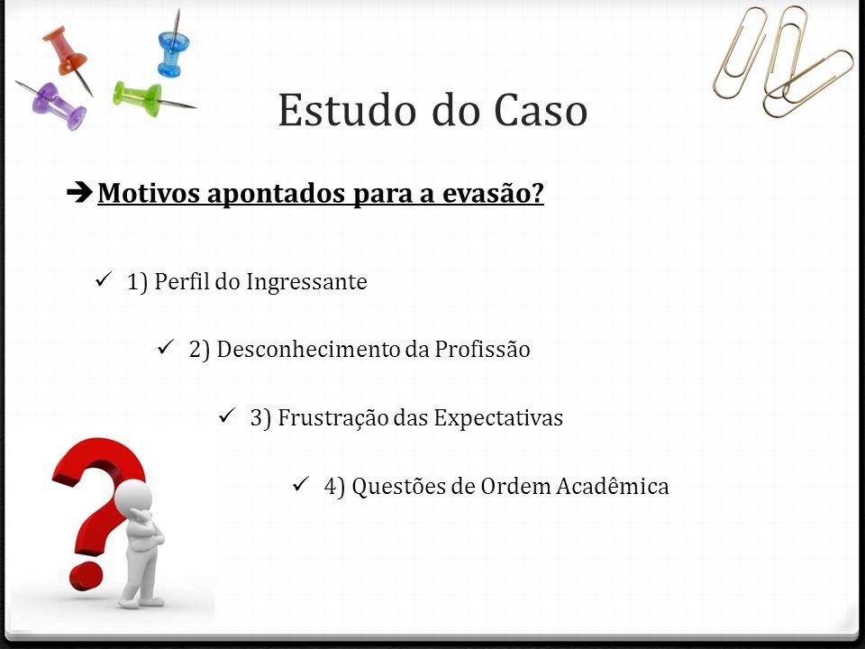 Estudo do Caso Motivos apontados para a evasão? 4) Questões de Ordem Acadêmica 1) Perfil do Ingressante 2) Desconhecimento da Profissão 3) Frustração