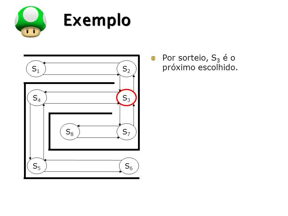 LOGO Exemplo S1S1 S2S2 S4S4 S3S3 S8S8 S7S7 S5S5 S6S6 Por sorteio, S 3 é o próximo escolhido.