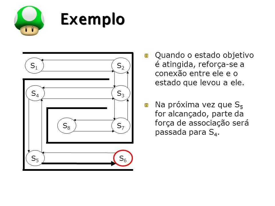 LOGO Exemplo S1S1 S2S2 S4S4 S3S3 S8S8 S7S7 S5S5 S6S6 Quando o estado objetivo é atingida, reforça-se a conexão entre ele e o estado que levou a ele. N
