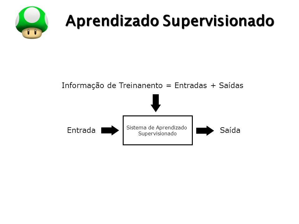 LOGO Aprendizado Supervisionado Sistema de Aprendizado Supervisionado EntradaSaída Informação de Treinanento = Entradas + Saídas