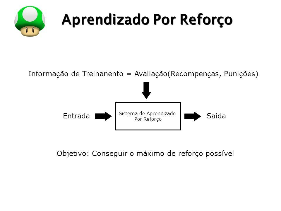 LOGO Aprendizado Por Reforço Sistema de Aprendizado Por Reforço EntradaSaída Informação de Treinanento = Avaliação(Recompenças, Punições) Objetivo: Co