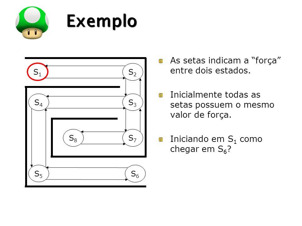 LOGO Exemplo S1S1 S2S2 S4S4 S3S3 S8S8 S7S7 S5S5 S6S6 As setas indicam a força entre dois estados. Inicialmente todas as setas possuem o mesmo valor de