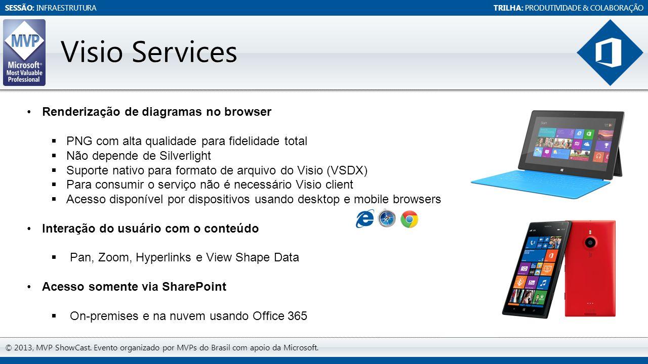 SESSÃO: INFRAESTRUTURATRILHA: PRODUTIVIDADE & COLABORAÇÃO © 2013, MVP ShowCast. Evento organizado por MVPs do Brasil com apoio da Microsoft. Visio Ser