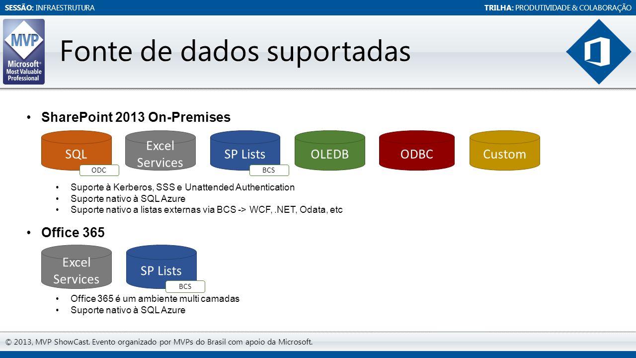 SESSÃO: INFRAESTRUTURATRILHA: PRODUTIVIDADE & COLABORAÇÃO © 2013, MVP ShowCast. Evento organizado por MVPs do Brasil com apoio da Microsoft. Fonte de