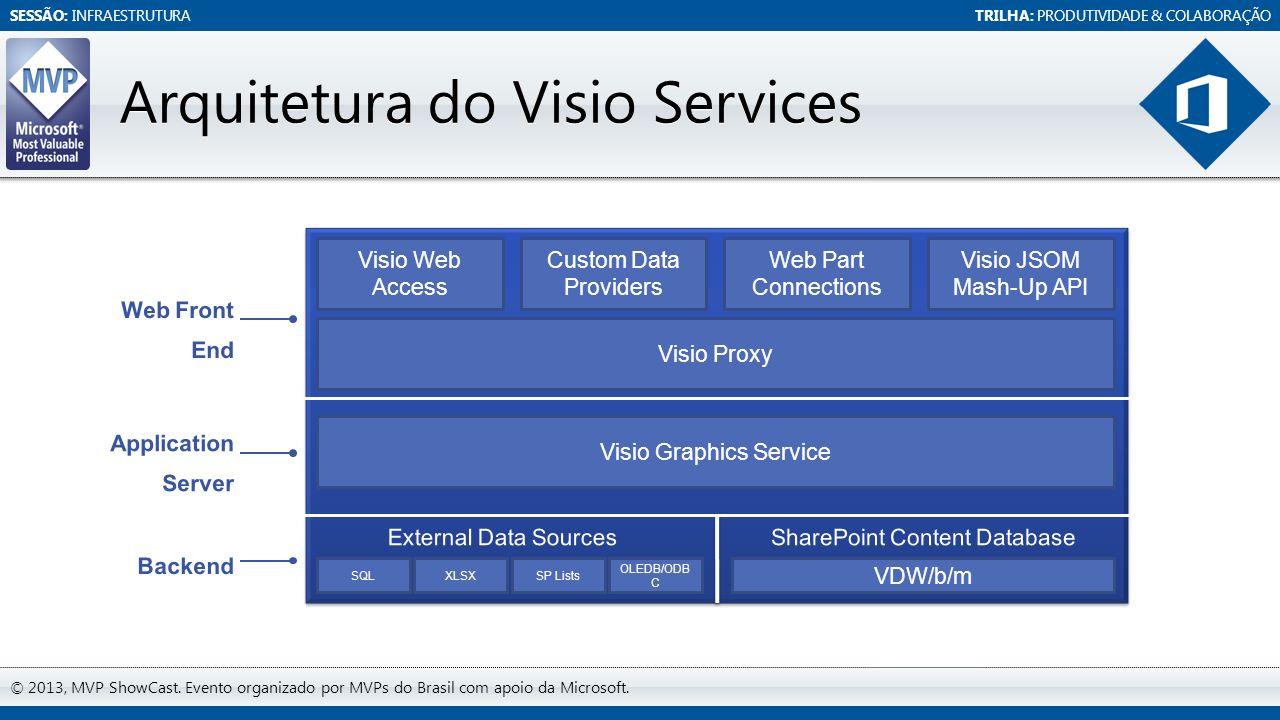 SESSÃO: INFRAESTRUTURATRILHA: PRODUTIVIDADE & COLABORAÇÃO © 2013, MVP ShowCast. Evento organizado por MVPs do Brasil com apoio da Microsoft. Arquitetu
