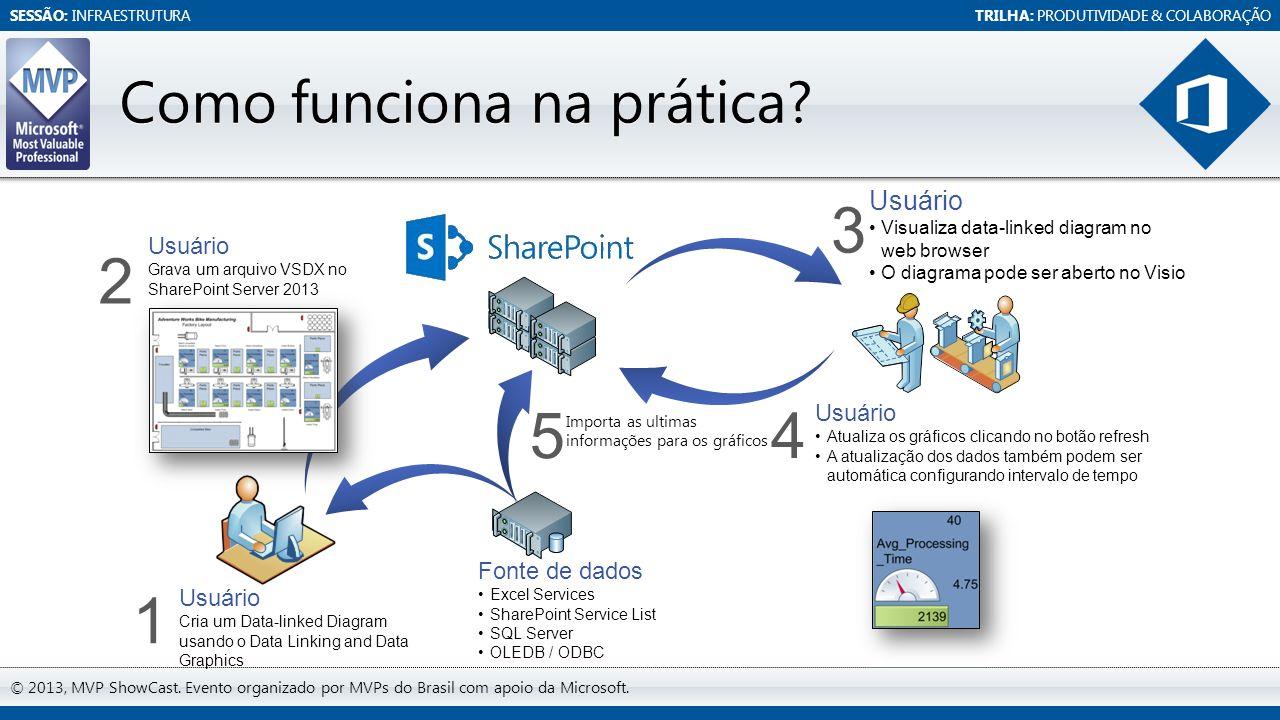 SESSÃO: INFRAESTRUTURATRILHA: PRODUTIVIDADE & COLABORAÇÃO © 2013, MVP ShowCast. Evento organizado por MVPs do Brasil com apoio da Microsoft. Como func
