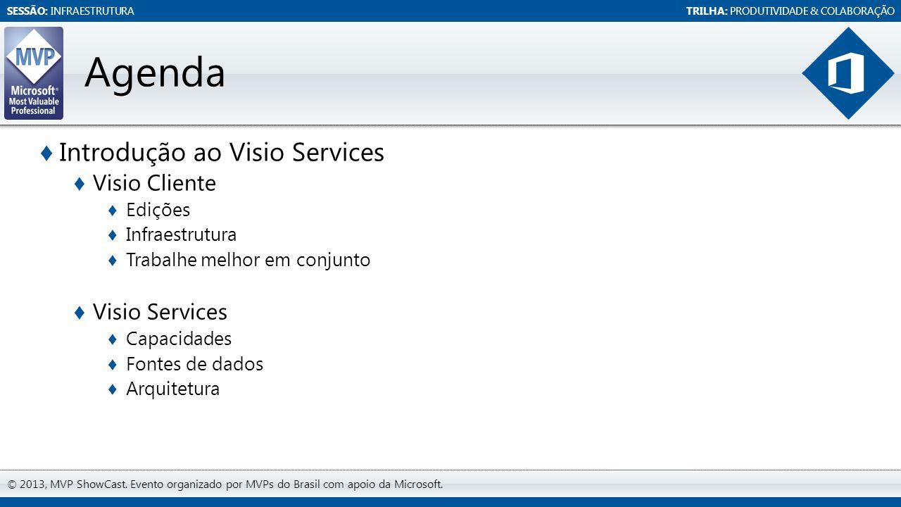 SESSÃO: INFRAESTRUTURATRILHA: PRODUTIVIDADE & COLABORAÇÃO © 2013, MVP ShowCast. Evento organizado por MVPs do Brasil com apoio da Microsoft. Agenda In