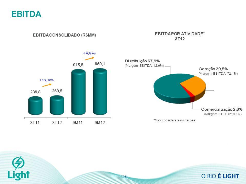 EBITDA EBITDA CONSOLIDADO (R$MM) 10 EBITDA POR ATIVIDADE* 3T12 Geração 29,5% (Margem EBITDA: 72,1%) Comercialização 2,6% (Margem EBITDA: 8,1%) Distribuição 67,9% (Margem EBITDA: 12,9%) *Não considera eliminações 269,5 239,8 +12,4% 3T113T129M119M12 959,1 915,5 +4,8%