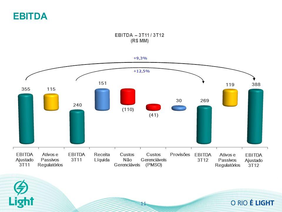 11 EBITDA 3T11 EBITDA 3T12 Receita Líquida Custos Não Gerenciáveis Custos Gerenciáveis (PMSO) Provisões 115 Ativos e Passivos Regulatórios EBITDA Ajustado 3T11 EBITDA Ajustado 3T12 355 240 151 (110) (41) 30269 119 388 EBITDA – 3T11 / 3T12 (R$ MM) EBITDA +9,3% +12,5%