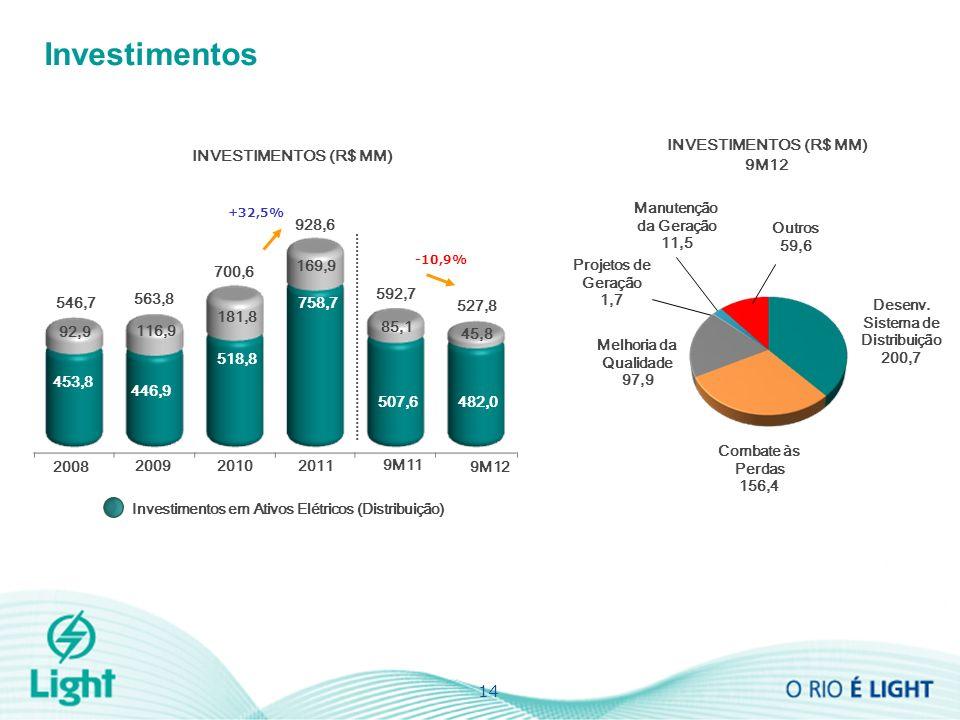 INVESTIMENTOS (R$ MM) Investimentos 14 INVESTIMENTOS (R$ MM) 9M12 +32,5% 2010 2009 2008 563,8 546,7 928,6 700,6 2011 9M12 9M11 527,8 592,7 -10,9% Projetos de Geração 1,7 Melhoria da Qualidade 97,9 Manutenção da Geração 11,5 Outros 59,6 Desenv.