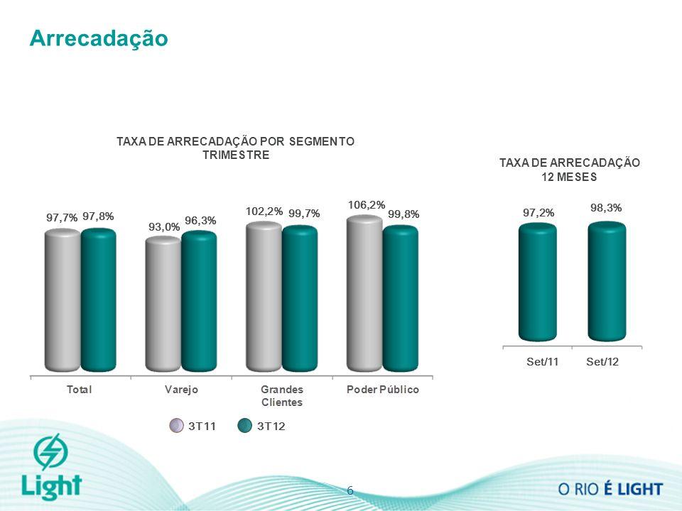 99,8% 6 Arrecadação TAXA DE ARRECADAÇÃO 12 MESES TAXA DE ARRECADAÇÃO POR SEGMENTO TRIMESTRE 97,7% 97,8% 96,3% 93,0% 102,2% 99,7% 106,2% 3T113T12 97,2% 98,3% Set/11Set/12