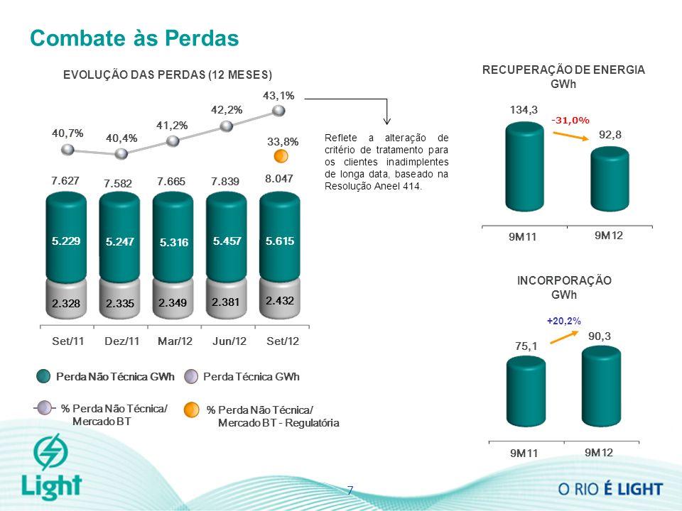 7 Combate às Perdas INCORPORAÇÃO GWh 9M12 9M11 92,8 134,3 -31,0% RECUPERAÇÃO DE ENERGIA GWh 9M12 9M11 90,3 75,1 EVOLUÇÃO DAS PERDAS (12 MESES) 41,2% 40,4% 33,8% % Perda Não Técnica/ Mercado BT Perda Não Técnica GWh Perda Técnica GWh % Perda Não Técnica/ Mercado BT - Regulatória 5.247 2.335 7.627 7.582 40,7% +20,2% Perda Não Técnica GWh Set/11Mar/12Dez/11 2.328 5.229 42,2% 5.457 2.381 7.839 Jun/12 Reflete a alteração de critério de tratamento para os clientes inadimplentes de longa data, baseado na Resolução Aneel 414.