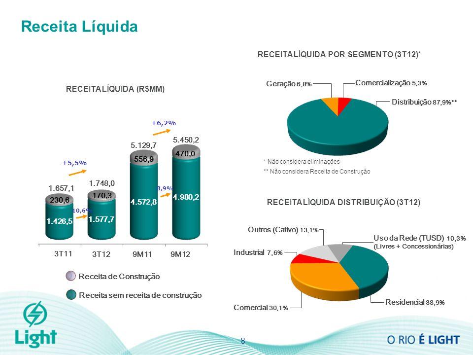 Industrial 7,6% Receita Líquida RECEITA LÍQUIDA (R$MM) 8 +5,5% 1.657,1 1.748,0 Geração 6,8% Distribuição 87,9%** RECEITA LÍQUIDA POR SEGMENTO (3T12)* Comercialização 5,3% * Não considera eliminações ** Não considera Receita de Construção RECEITA LÍQUIDA DISTRIBUIÇÃO (3T12) Comercial 30,1% Outros (Cativo) 13,1% Uso da Rede (TUSD) 10,3% (Livres + Concessionárias) Residencial 38,9% 3T12 3T11 Receita de Construção Receita sem receita de construção 170,3 1.426,5 1.577,7 230,6 +6,2% 9M129M11 4.572,8 4.980,2 470,0 556,9 5.129,7 5.450,2 10,6% 8,9%
