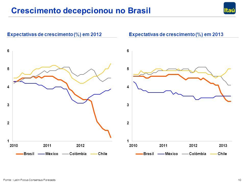 10 Crescimento decepcionou no Brasil Expectativas de crescimento (%) em 2012 Fonte: : Latin Focus Consensus Forecasts Expectativas de crescimento (%) em 2013