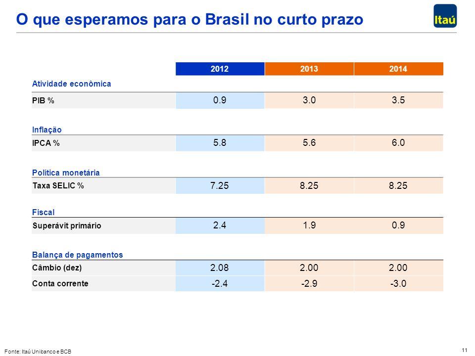 11 O que esperamos para o Brasil no curto prazo Fonte: Itaú Unibanco e BCB 201220132014 Atividade econômica PIB % 0.93.03.5 Inflação IPCA % 5.85.66.0 Política monetária Taxa SELIC % 7.258.25 Fiscal Superávit primário 2.41.90.9 Balança de pagamentos Câmbio (dez) 2.082.00 Conta corrente -2.4-2.9-3.0
