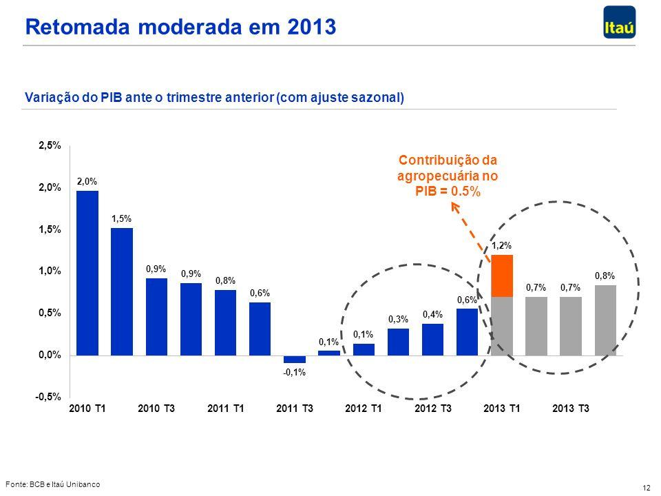 12 Retomada moderada em 2013 Fonte: BCB e Itaú Unibanco Variação do PIB ante o trimestre anterior (com ajuste sazonal) Contribuição da agropecuária no PIB = 0.5%