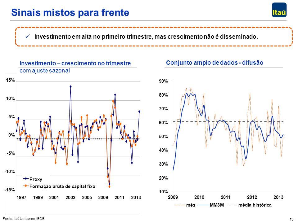 13 Sinais mistos para frente Investimento em alta no primeiro trimestre, mas crescimento não é disseminado. Investimento em alta no primeiro trimestre
