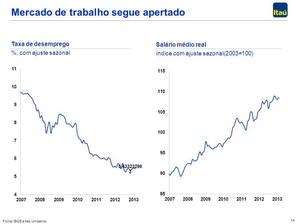 14 Mercado de trabalho segue apertado Fonte: IBGE e Itaú Unibanco Taxa de desemprego %, com ajuste sazonal Salário médio real índice com ajuste sazonal(2003=100)