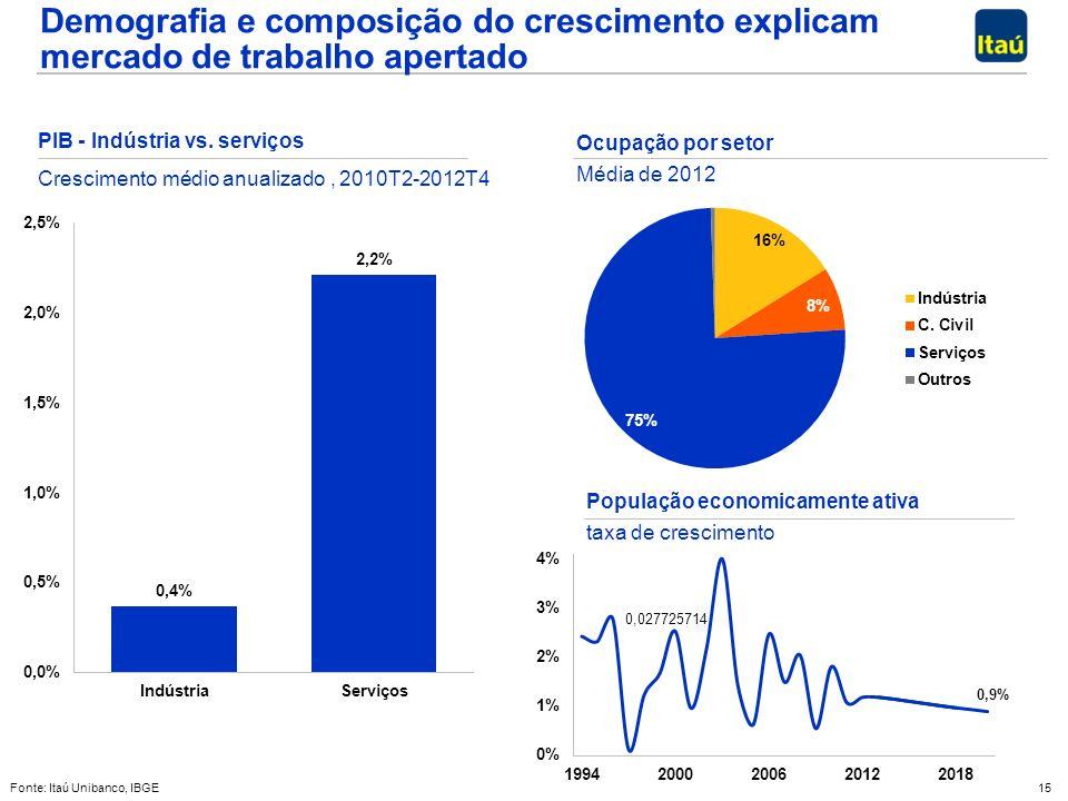 15 Fonte: Itaú Unibanco, IBGE Demografia e composição do crescimento explicam mercado de trabalho apertado População economicamente ativa taxa de crescimento PIB - Indústria vs.