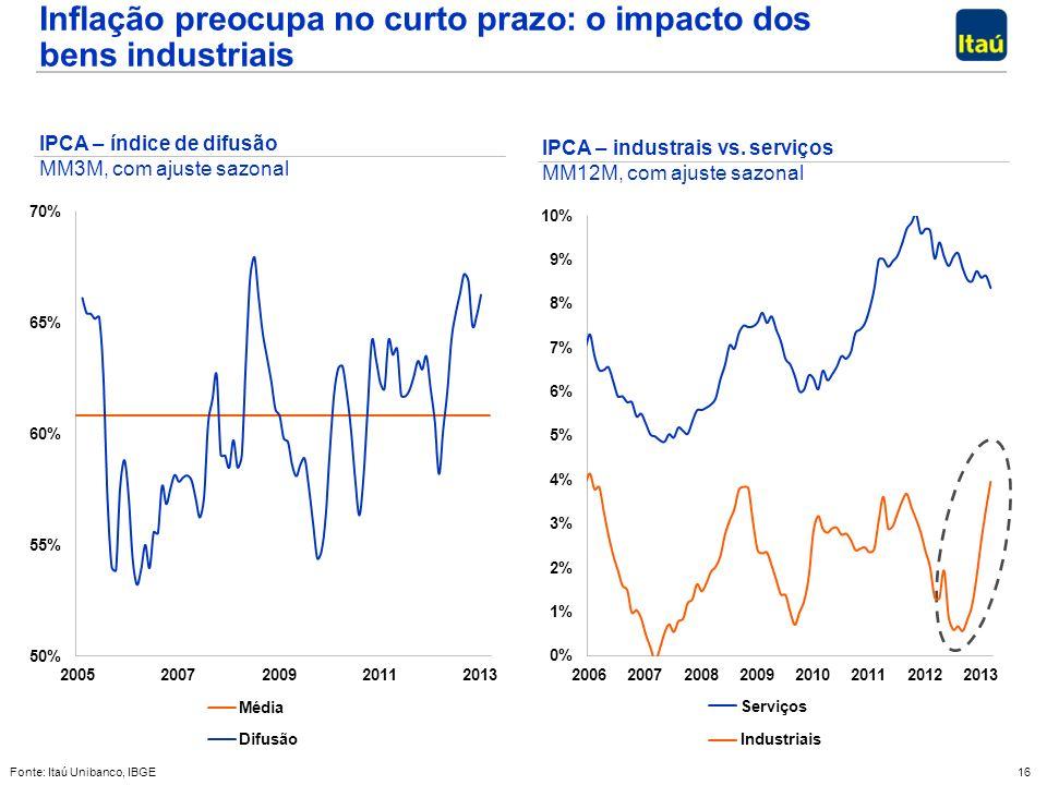 16 Fonte: Itaú Unibanco, IBGE Inflação preocupa no curto prazo: o impacto dos bens industriais IPCA – industrais vs. serviços MM12M, com ajuste sazona