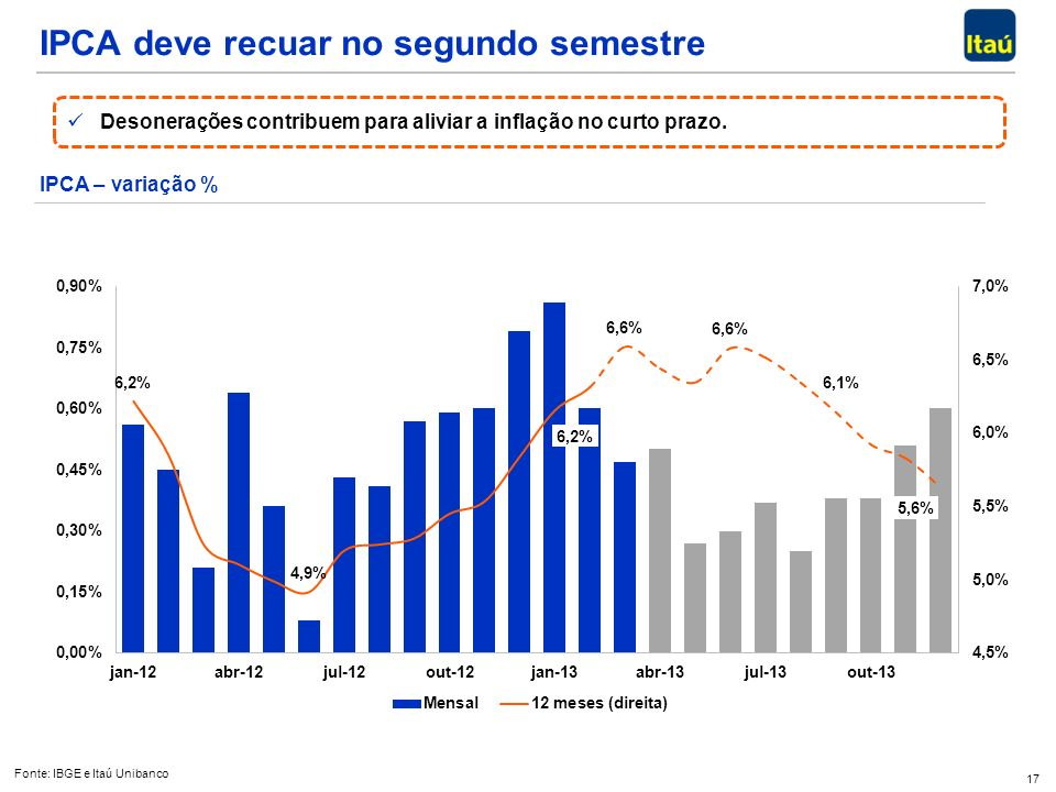 17 IPCA – variação % Fonte: IBGE e Itaú Unibanco Desonerações contribuem para aliviar a inflação no curto prazo. Desonerações contribuem para aliviar