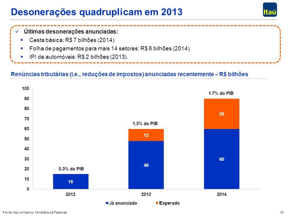 18 Fonte: Itaú Unibanco, Ministério da Fazenda Desonerações quadruplicam em 2013 Renúncias tributárias (i.e., reduções de impostos) anunciadas recentemente – R$ bilhões Últimas desonerações anunciadas: Cesta básica: R$ 7 bilhões (2014).