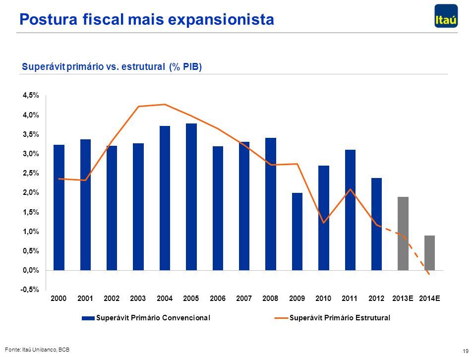 19 Postura fiscal mais expansionista Fonte: Itaú Unibanco, BCB Superávit primário vs.