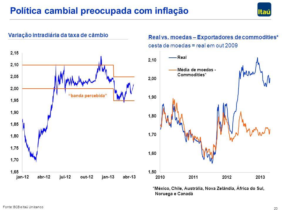 20 Fonte: BCB e Itaú Unibanco Variação intradiária da taxa de câmbio banda percebida Real vs. moedas – Exportadores de commodities* cesta de moedas =