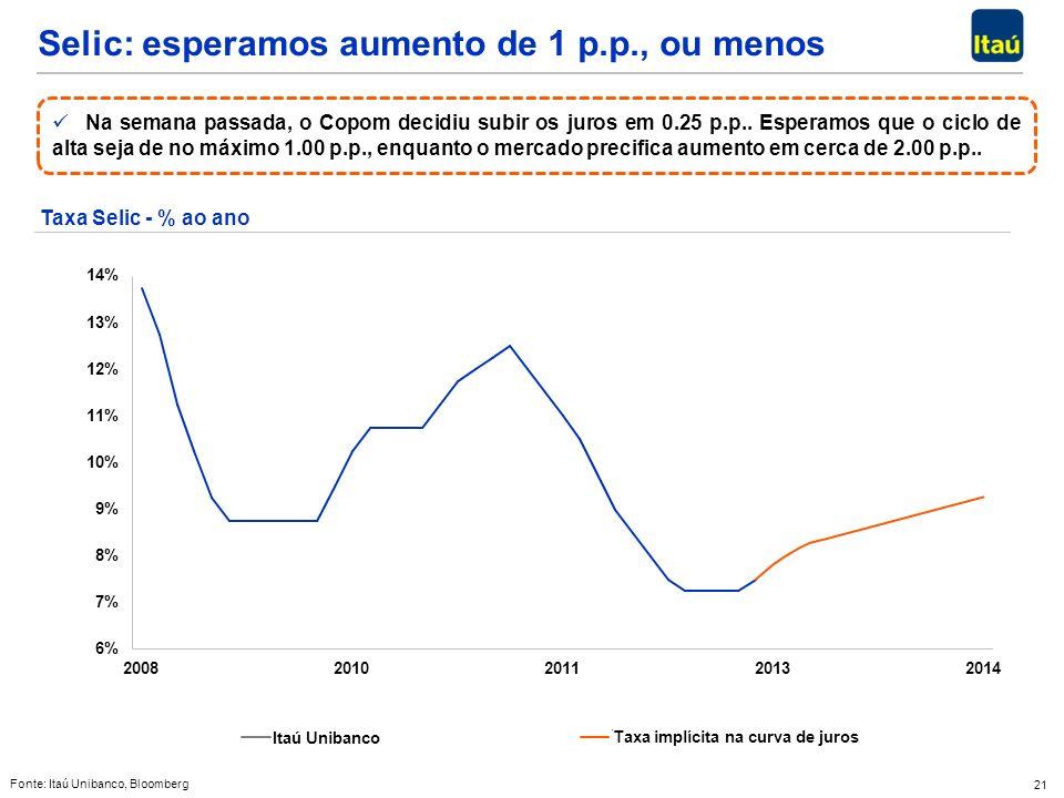 21 Selic: esperamos aumento de 1 p.p., ou menos Fonte: Itaú Unibanco, Bloomberg Taxa Selic - % ao ano Na semana passada, o Copom decidiu subir os juro