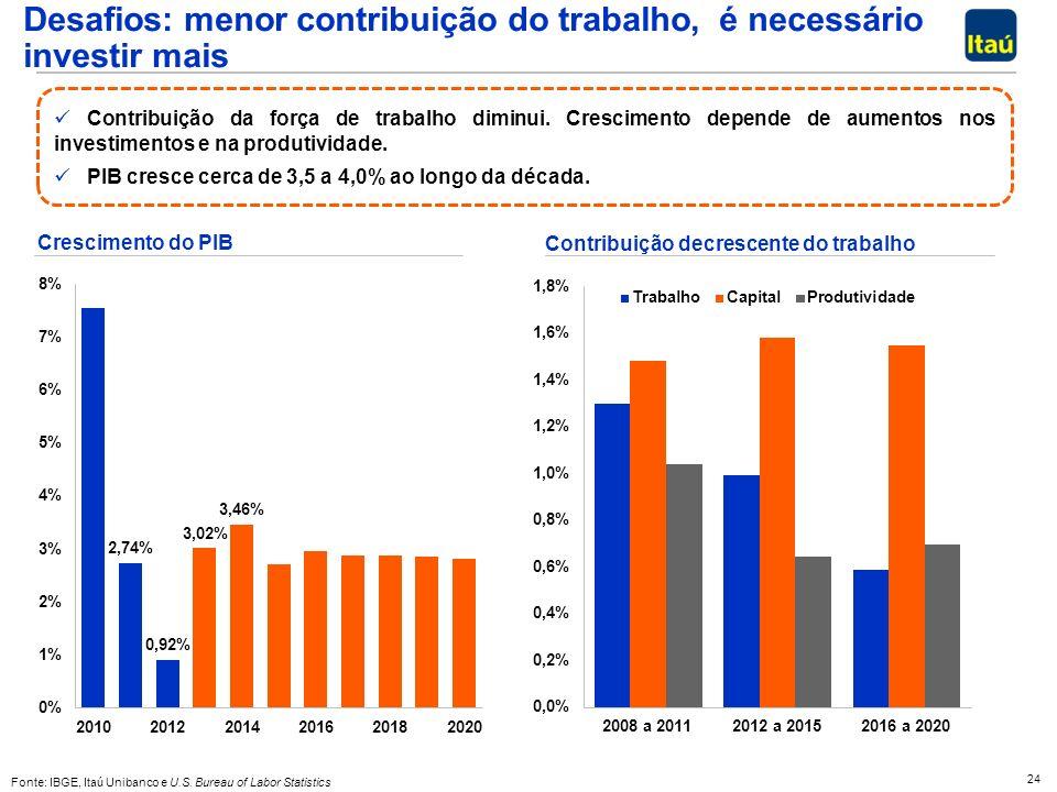 24 Desafios: menor contribuição do trabalho, é necessário investir mais Fonte: IBGE, Itaú Unibanco e U.S. Bureau of Labor Statistics Contribuição decr