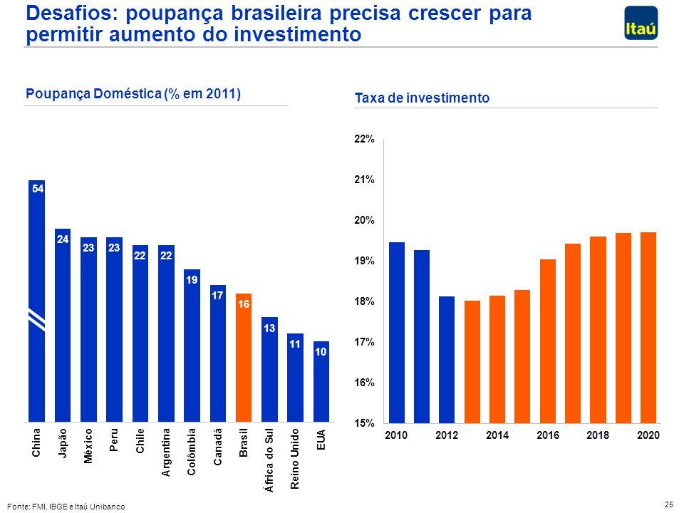25 Desafios: poupança brasileira precisa crescer para permitir aumento do investimento Poupança Doméstica (% em 2011) Fonte: FMI, IBGE e Itaú Unibanco Taxa de investimento