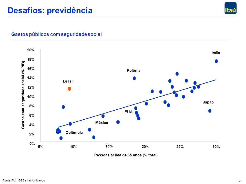 26 Desafios: previdência Fonte: FMI, IBGE e Itaú Unibanco 0% 2% 4% 6% 8% 10% 12% 14% 16% 18% 20% 5%10% 15% 20%25%30% Pessoas acima de 65 anos (% total