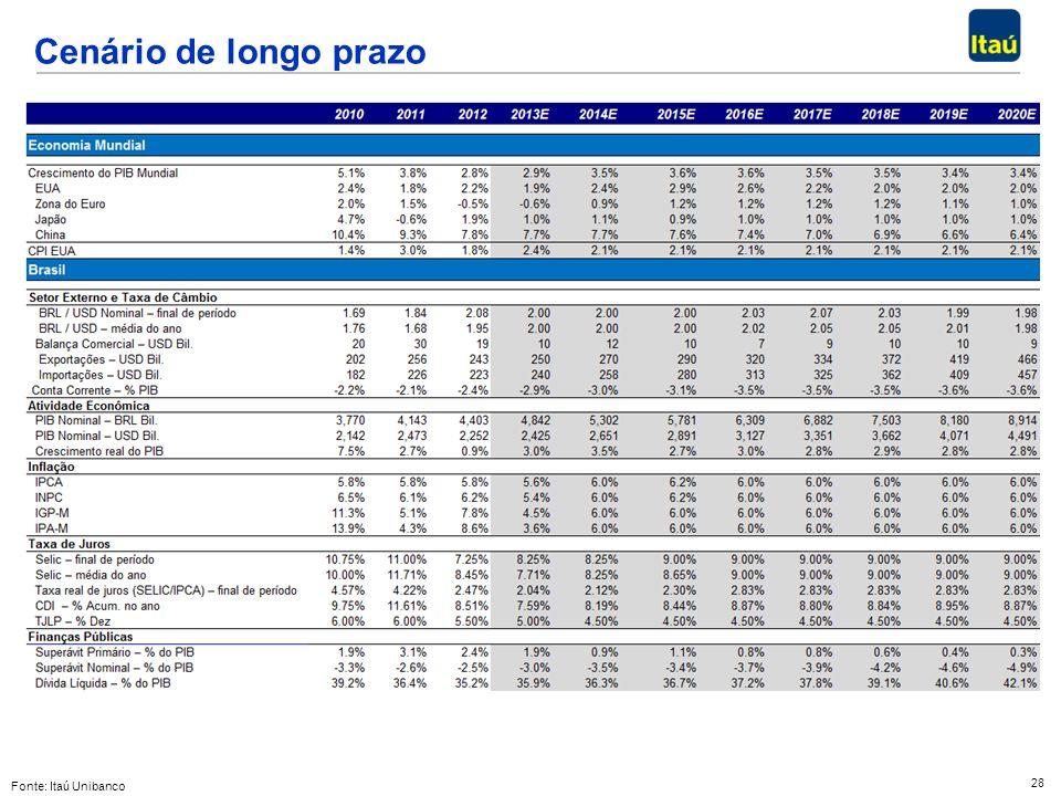 28 Cenário de longo prazo Fonte: Itaú Unibanco