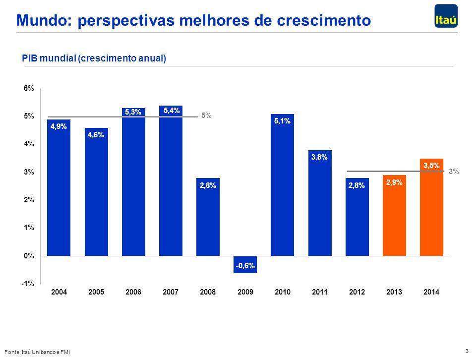 3 PIB mundial (crescimento anual) Mundo: perspectivas melhores de crescimento Fonte: Itaú Unibanco e FMI 3% 5%