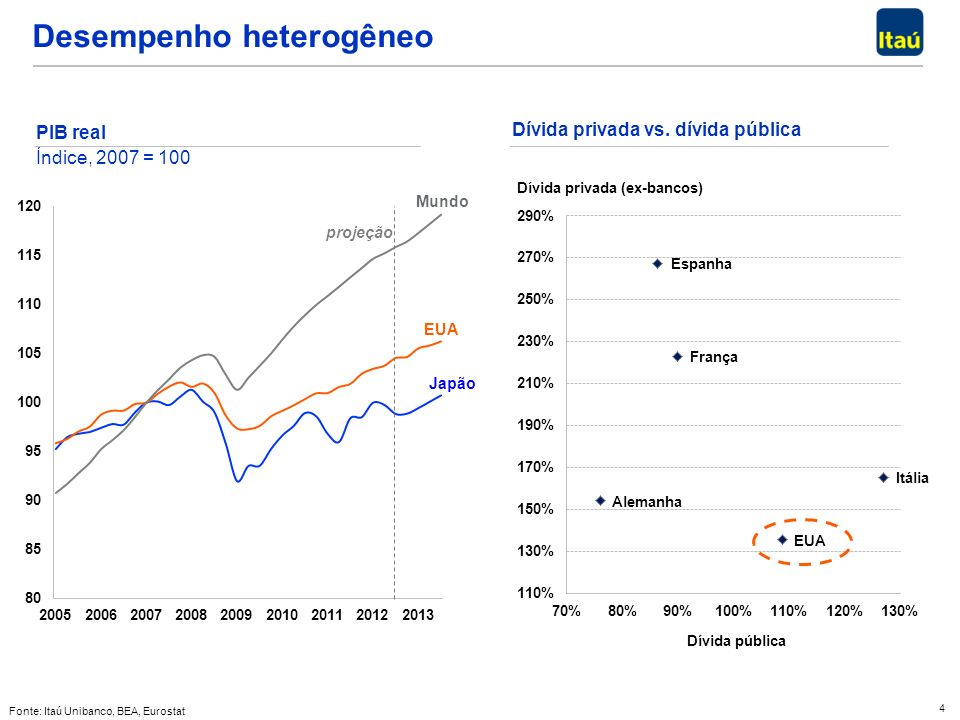 4 PIB real Índice, 2007 = 100 Desempenho heterogêneo Fonte: Itaú Unibanco, BEA, Eurostat projeção Dívida privada vs. dívida pública Dívida privada (ex