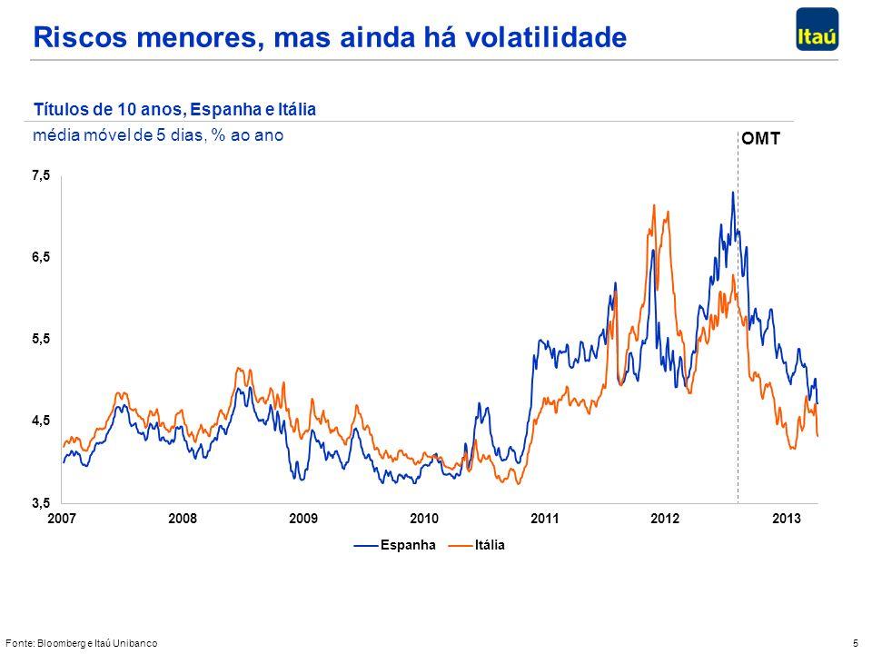 5 Riscos menores, mas ainda há volatilidade Fonte: Bloomberg e Itaú Unibanco Títulos de 10 anos, Espanha e Itália média móvel de 5 dias, % ao ano OMT